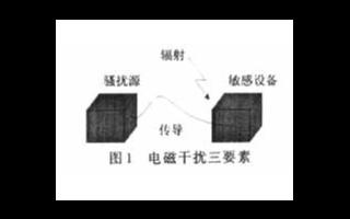 如何實現地下建筑物防雷系統的應用設計