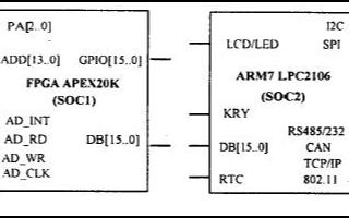 基于APEX20K和ARM7 TDMI-S微處理器實現通用智能傳感器IP核的設計