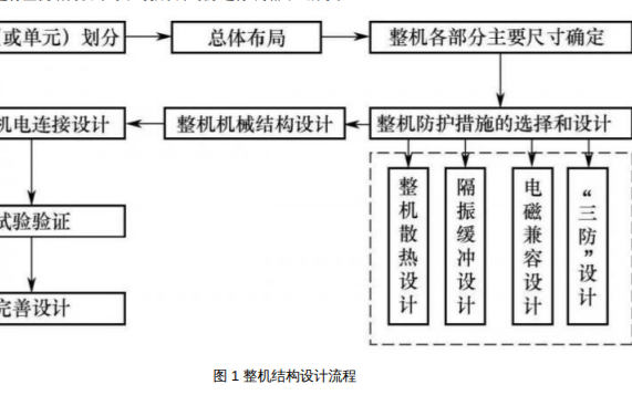 如何实现电子产品整机结构设计的详细资料说明