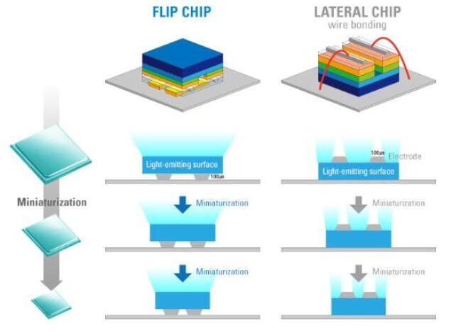 Semiconlight与华灿光电签署倒装芯片技术许可协议