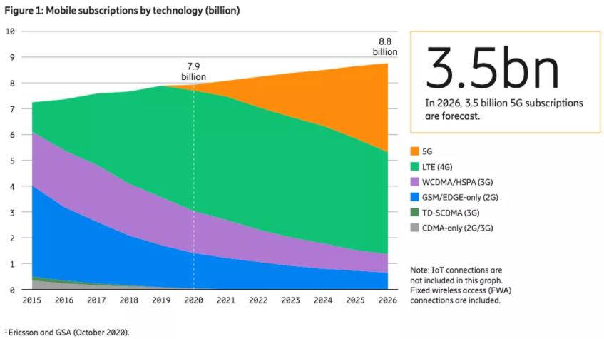 爱立信指出全球5G移动用户高于预期,原因在于中国