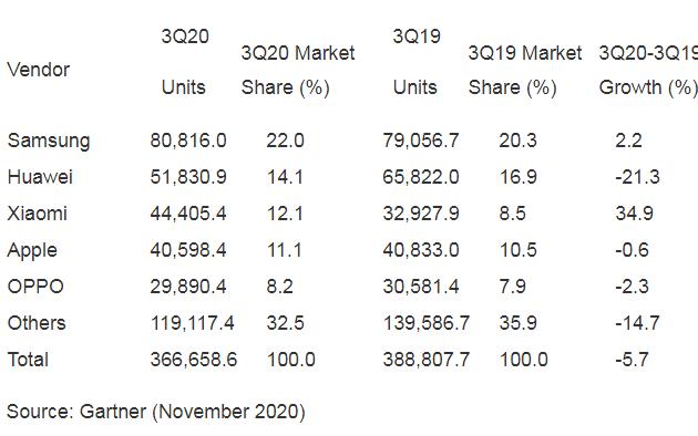 Gartner:2020年3季度智能机销量下滑至3.66亿部
