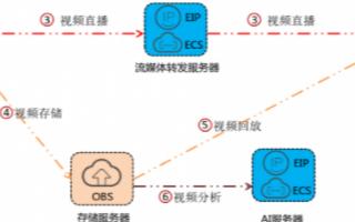 华为云视频监控系统的功能及方案应用