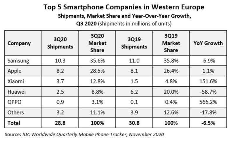 第三季度,西欧地区智能手机中三星出货量势头强劲