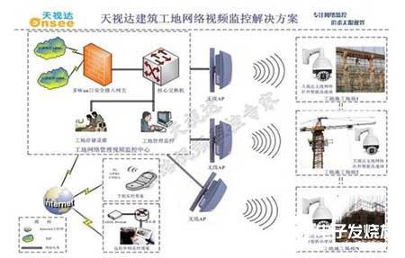 基于天视达网络摄像机的工程监控系统的实现与建设