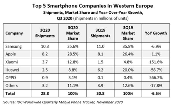 Q3小米暴漲151.6%成為西歐第三大手機品牌