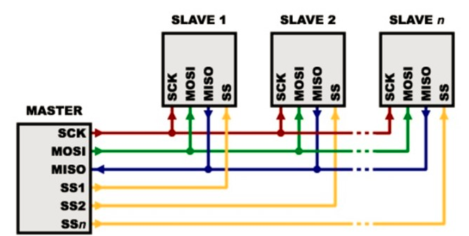 SPI的通信原理 SPI的接线实例