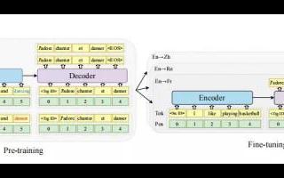 人工智能翻译mRASP:可翻译32种语言