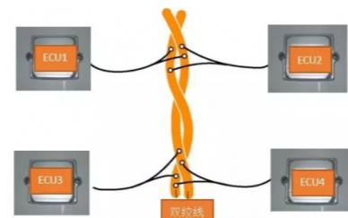 汽车CAN网络的详细资料和使用说明
