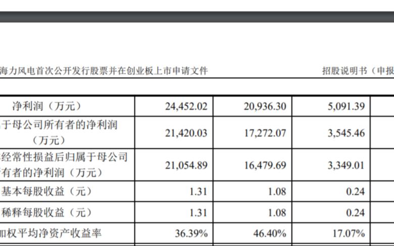 江苏海力风电的创业板IPO已获深交所受理