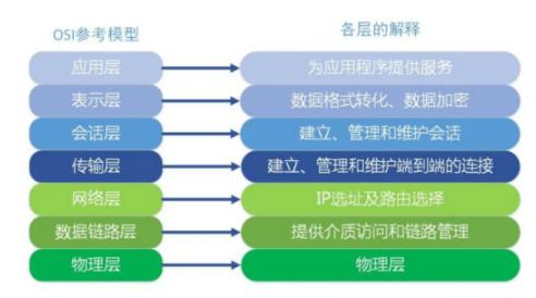 通信網絡技術:RPC服務和HTTP服務的區別分析