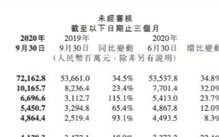 Q3季度小米手机出货量升至全球第三,高端市场未有明显突破