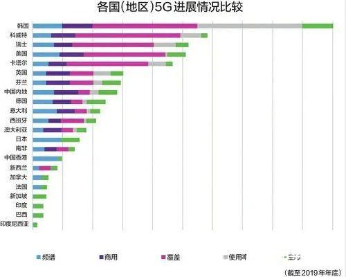 主观与客观评估下加紧5G建设,日本运营商迅速开启6G研究计划