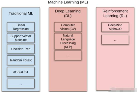 概述不同类型的人工智能和机器学习技术