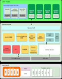 RT-Thread Smart已正式上线,源代码可下载,采用Apache License 2.0