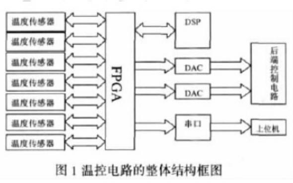 如何实现光纤陀螺惯导系统FPGA接口的设计