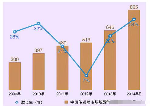 中國傳感器行業發展現狀,光電傳感器行業發展趨勢