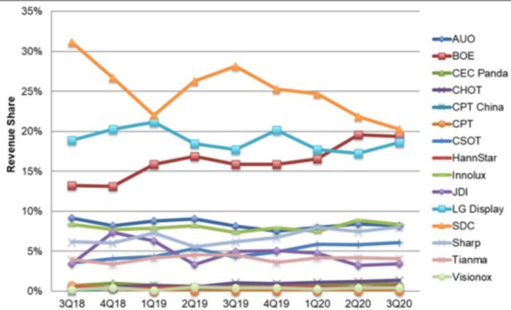 LCD 电视面板第三季的销售额环比实现27%的增长
