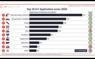 2020年最火十大物联网应用你知道有哪些吗