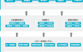 ZNV中兴力维运营级视频信息共享平台的功能特点及应用