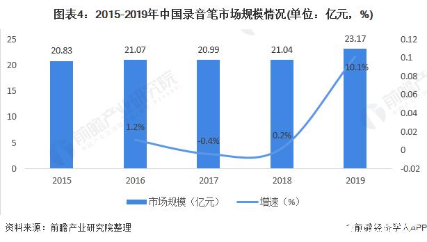 图表4:2015-2019年中国录音笔市场规模情况(单位:亿元,%)