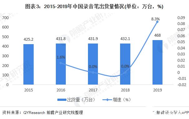 图表3:2015-2019年中国录音笔出货量情况(单位:万台,%)