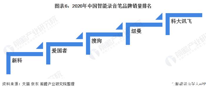 图表6:2020年中国智能录音笔品牌销量排名