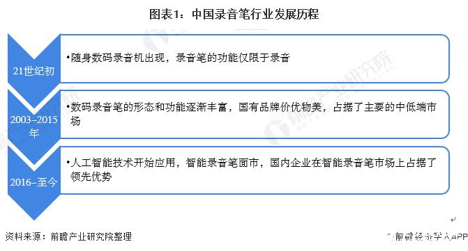 中国录音笔行业整体呈现供过于求的状态,市场规模达23.17亿元