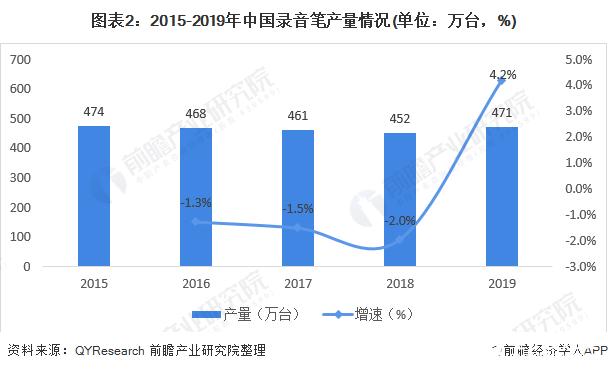 图表2:2015-2019年中国录音笔产量情况(单位:万台,%)