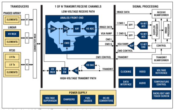 超声成像系统及主要子功能电子元件设计需要考虑什么问题