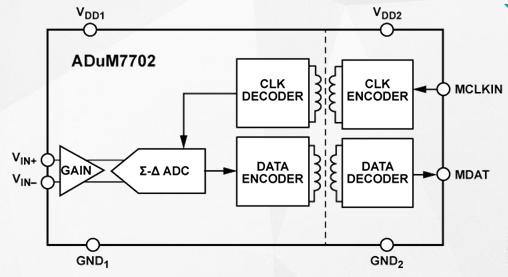 高性能二階Σ-Δ調制器ADuM7702的性能及應用