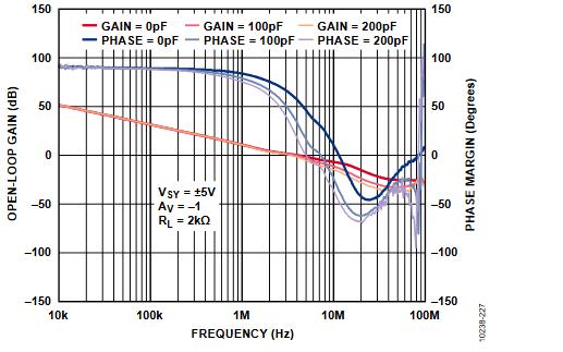 放大器开环增益参数仿真与影响