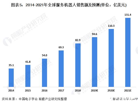 图表5:2014-2021年全球服务机器人销售额及预测(单位:亿美元)