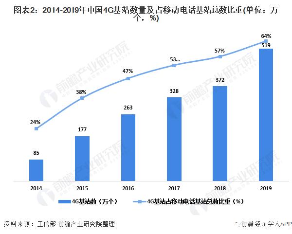 图表2:2014-2019年中国4G基站数量及占移动电话基站总数比重(单位:万个,%)