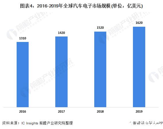 图表4:2016-2019年全球汽车电子市场规模(单位:亿美元)