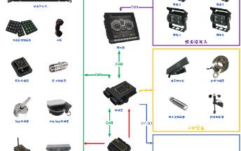 关于飞凌ARM核心产品在特种车辆控制中的应用
