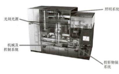 深度解析光刻技術的歷史與現狀