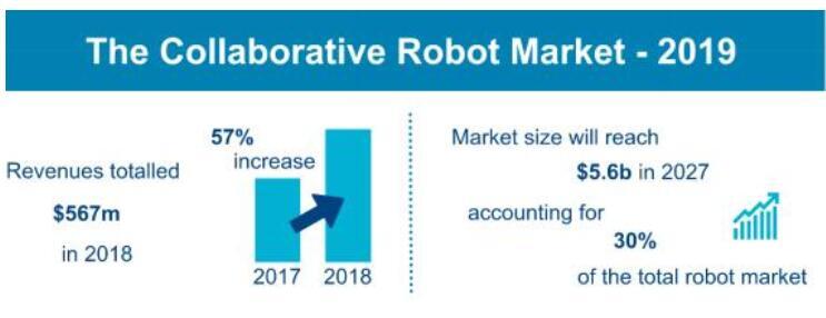 到2027年,全球協作機器人的市場規模將達到56億美元