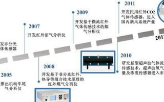 四方光电专注于气体传感器技术创新,赢得市场先机