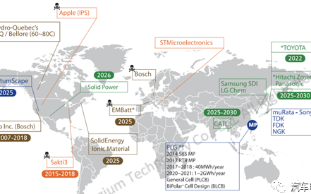 全球范围内看固态电池的公司发展