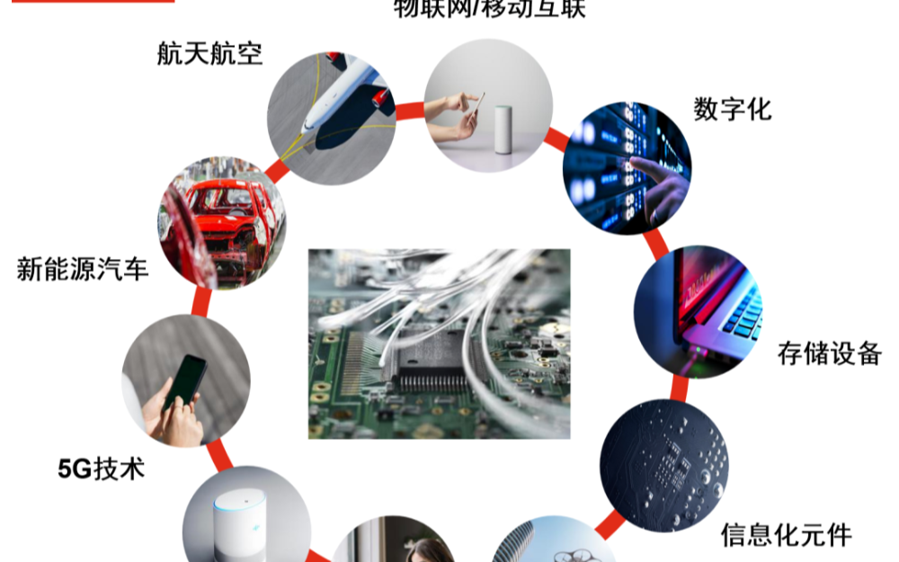 中国半导体企业境内IPO关注要点