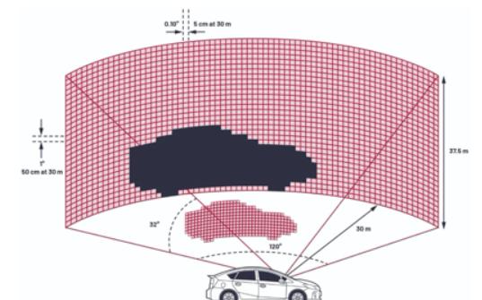 LiDAR已成为支持自动驾驶转变的最受讨论技术之一