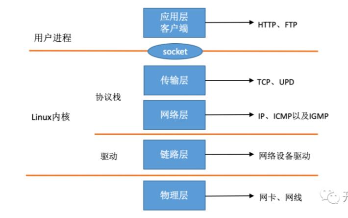 深度理解Linux下網絡包的接收過程