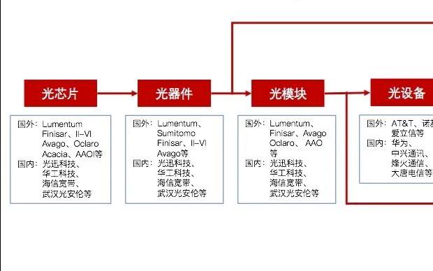 中国光芯片产业格局分析