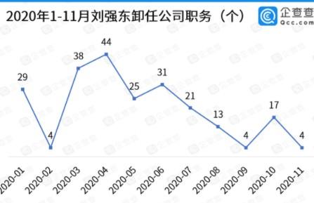 刘强东2020年累计卸任228家公司的230个职务