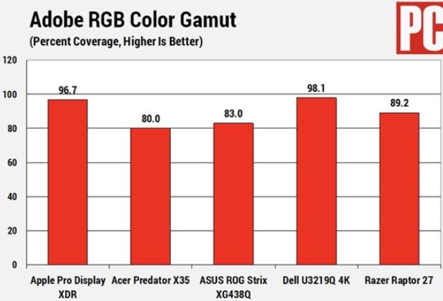 蘋果為Pro Display XDR專業顯示器加...