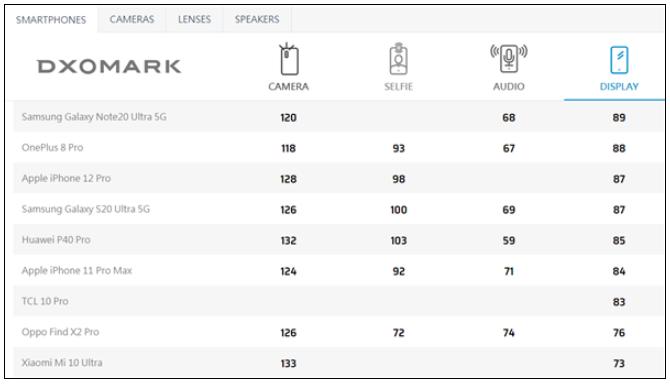 DxOMark证实华为P40 Pro屏幕高于iPhone 11 Pro Max