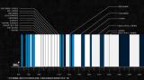 6GHz以下和毫米波,对于5G频谱资源都是不可或缺的