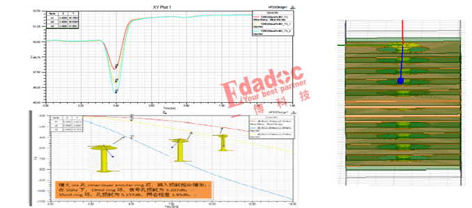 高速PCB設計中過孔的重要性分析