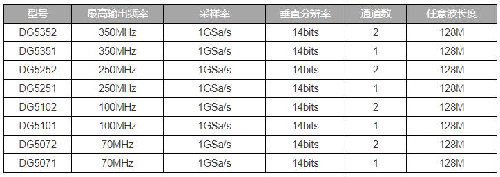 DG5000系列函数/任意波形发生器的特点及应用优势